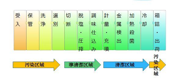 製造工程一覧表