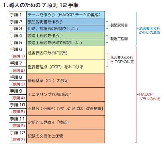HACCP12手順