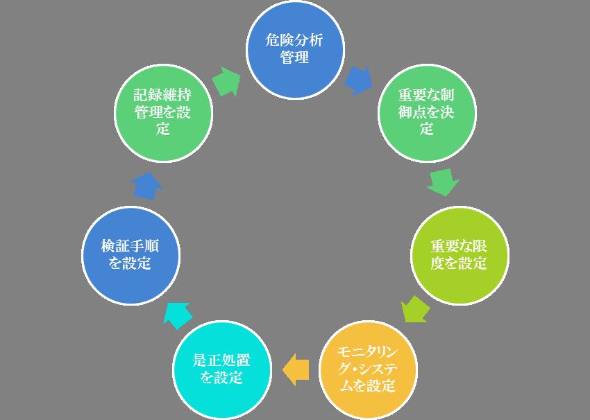 HACCP7原則