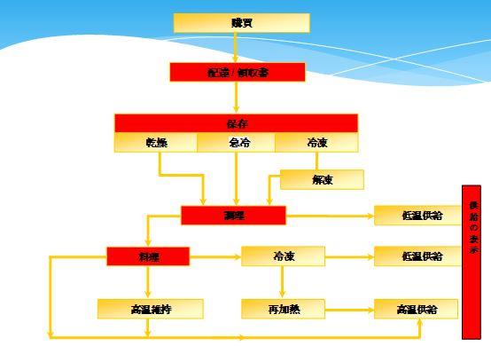 HACCPプロセスフォロー図