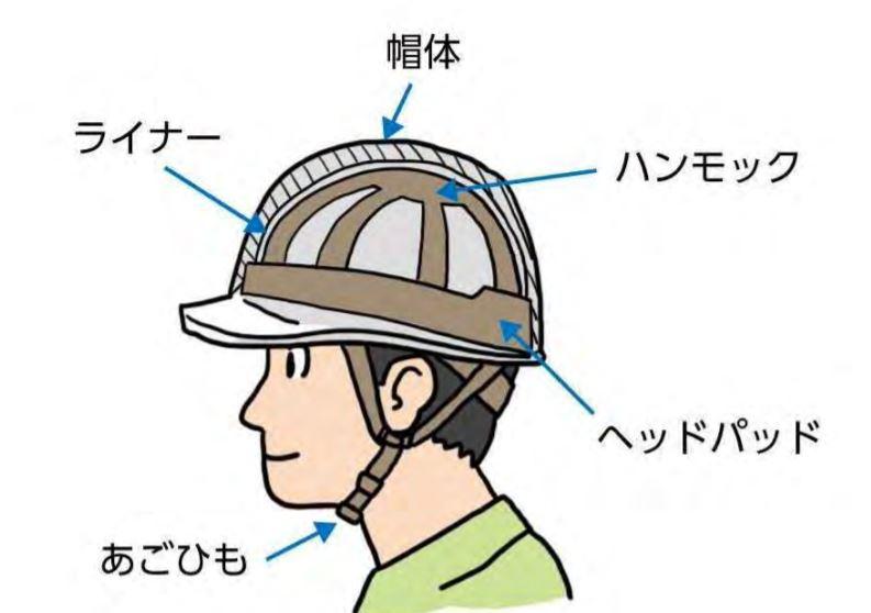 安全ヘルメット(安全帽)の名称