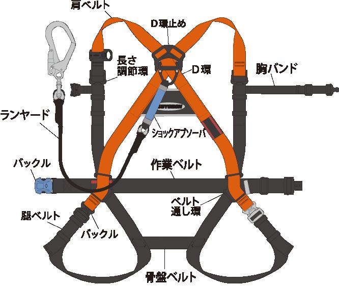 フルハーネス型の部材構成と機能