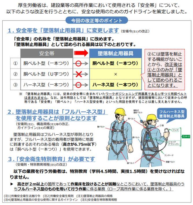 墜落制止用器具 「安全帯の規格」改正