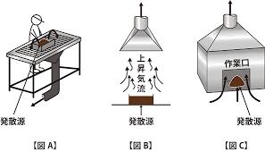 局所排気装置3
