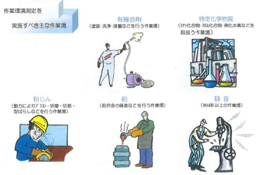 作業環境管理