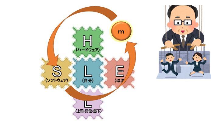 m-SHELL分析モデル