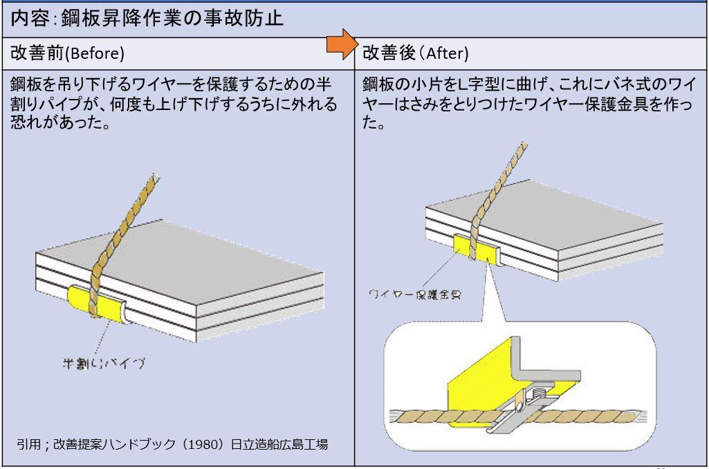 鋼板昇降作業の事故防止