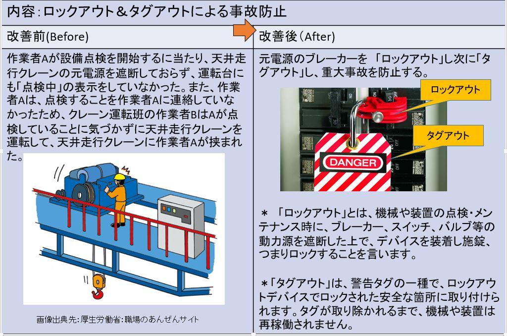 ロックアウト&タグアウトによる事故防止
