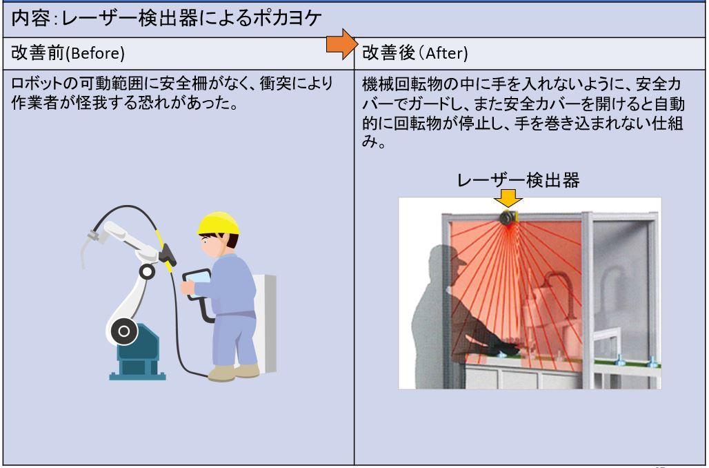 レーザー検出器によるポカヨケ
