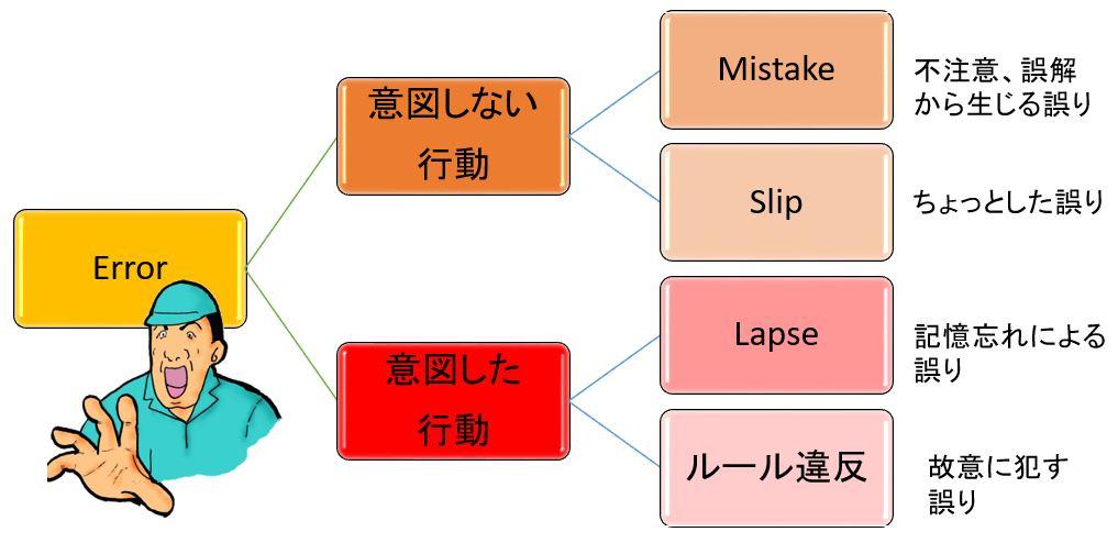 心理学上の表現:James Reasonのエラーモデル